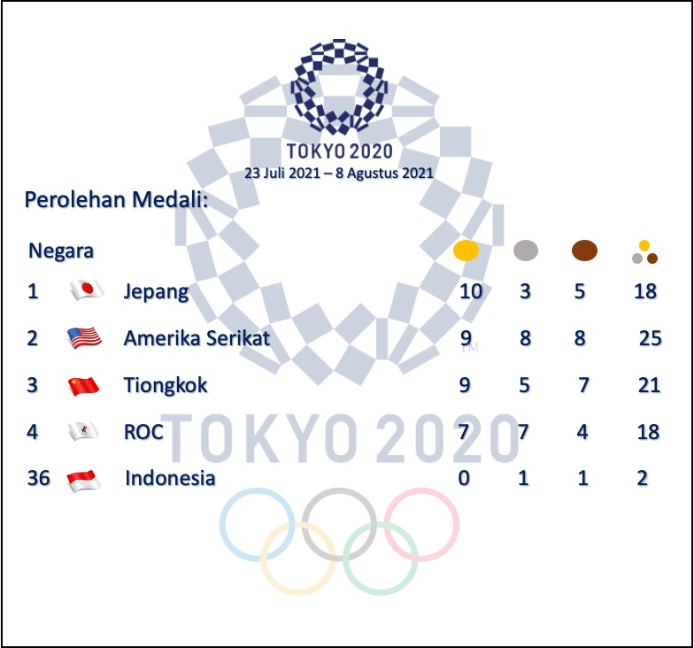 Olympic Medal1 2021